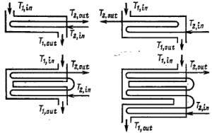 Многоходовой ток в трубах и в пространстве между ними